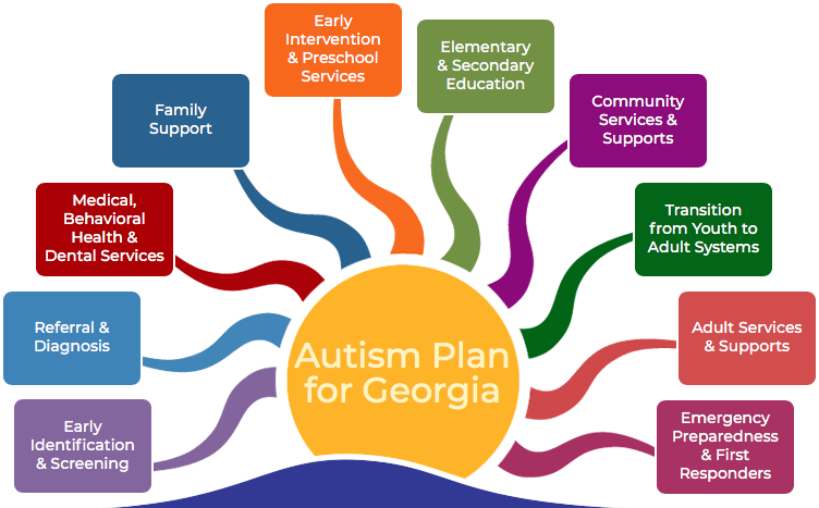 "Autism Plan for Georgia"" image something like ""A rising sun with each sunray representing the ten areas of activity."